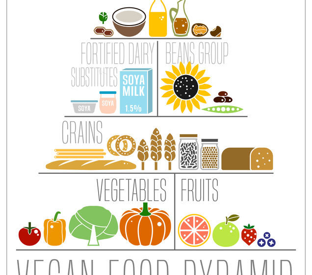 Plant-Based Living to the Extreme: Raw Foodism and the Whole Foods Plant-Based Diet